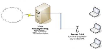 Настройка Web аутентификации для Wi-Fi соединений