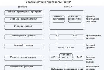Руководство по TCP/IP для начинающих