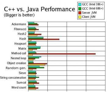 Java обгоняет по производительности C++